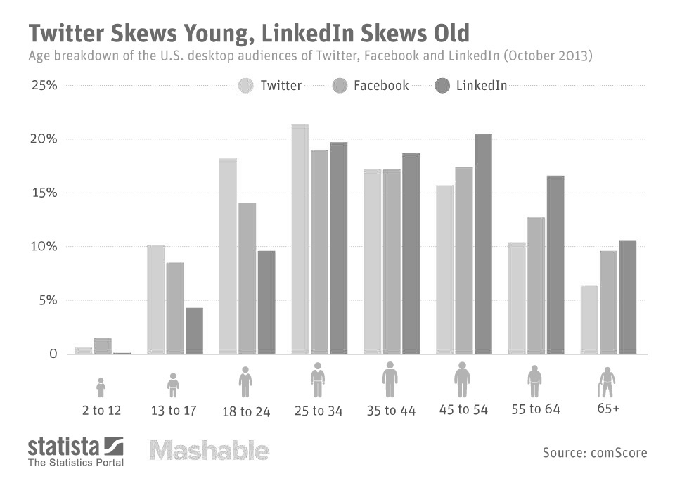Twitter Skews Young, LinkedIn Skews Old